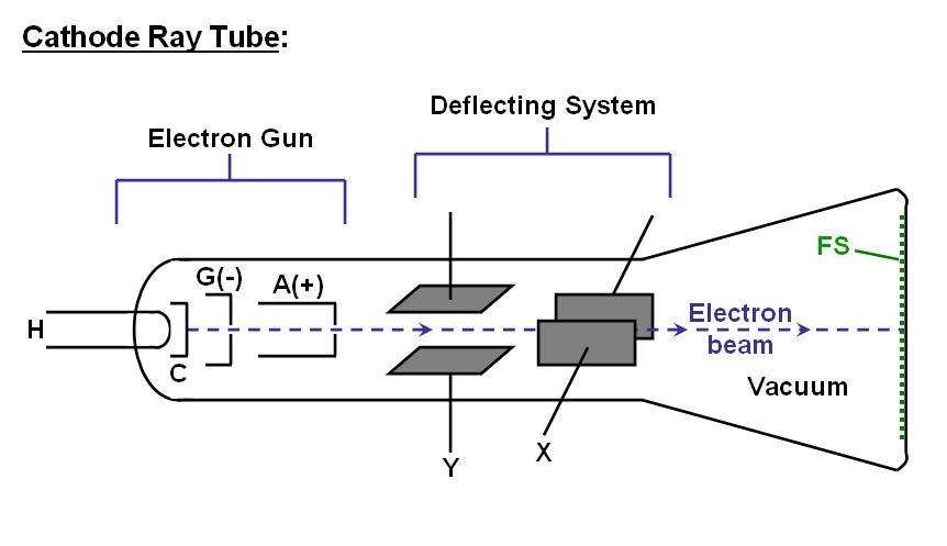 Electron cathode ray tube ccuart Gallery