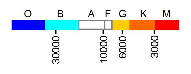 The hertzsprung russell diagram hertzsprung russell diagram spectral class key ccuart Choice Image
