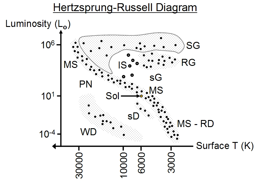 on hertzsprung russell diagram