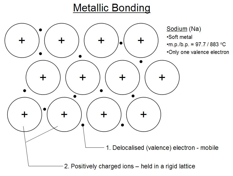 metallic bonding 1 jpg : metallic bond diagram - findchart.co