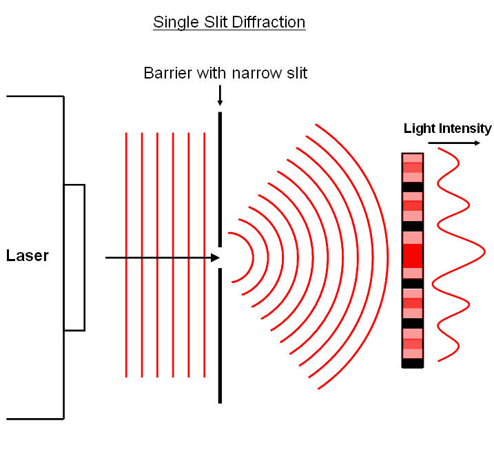 Image result for single slit diffraction