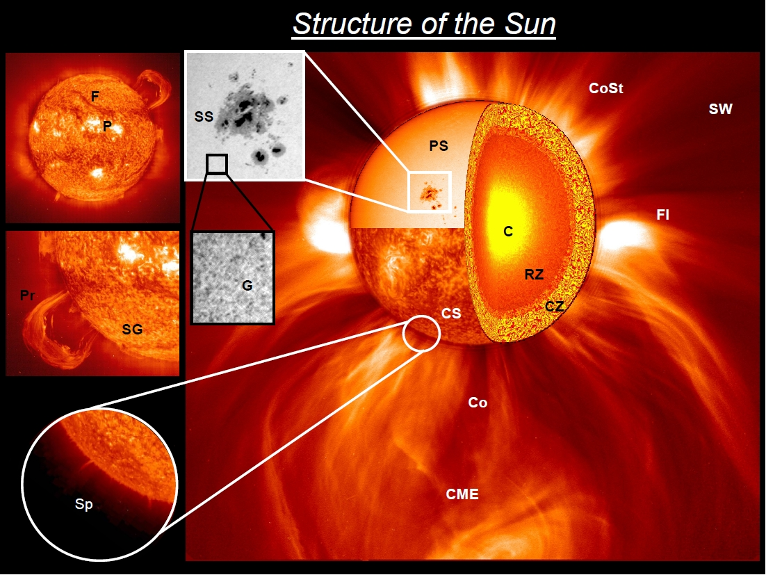 The Sun Solar System Diagram Label Pics About Space