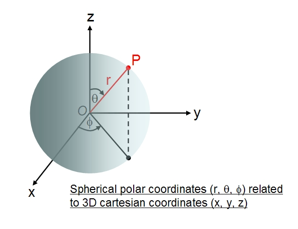 spherical polar coordinates