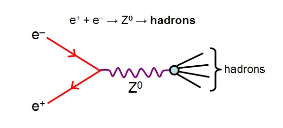 Z Boson Hypercharge Symmetry and Hi...
