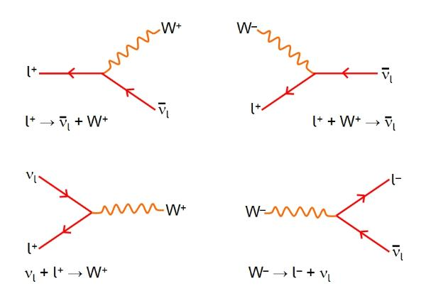 Electroweak Interactions