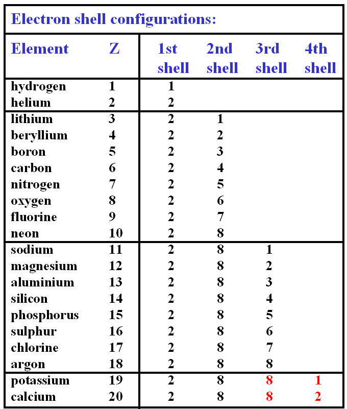 introduction to atoms periodic table first 20 elements - Periodic Table First 20 Elements Atomic Number