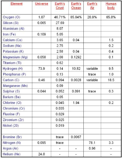 Table of bioelements