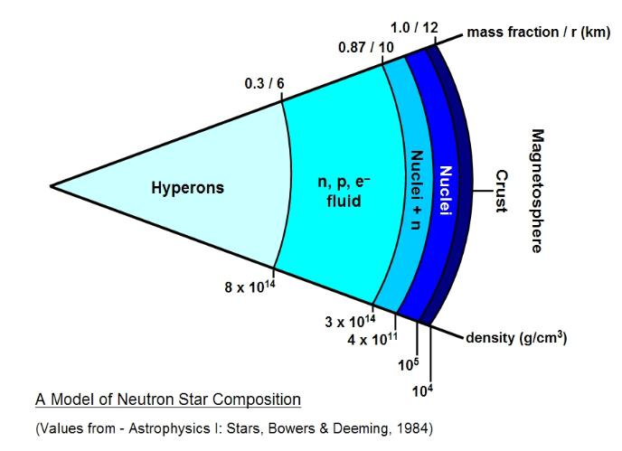 neutron star composition