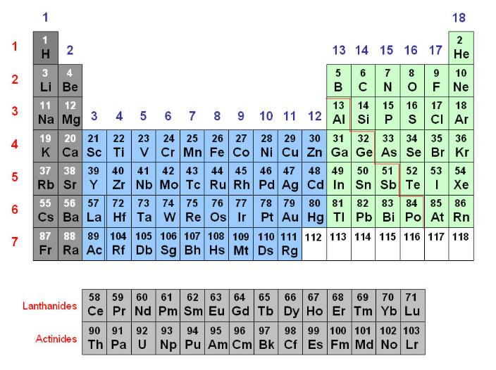periodic table and metallic character Periodic table hakkında chemicalalgos metallic character decreases and non-metallic this is responsible for the name periodic law or periodic table.