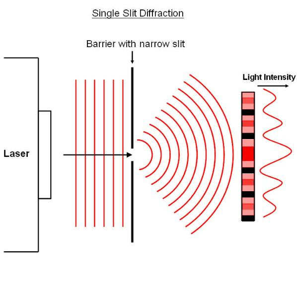 single slit diffraction