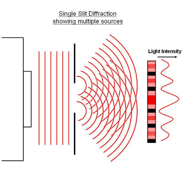 single slit diffraction 2