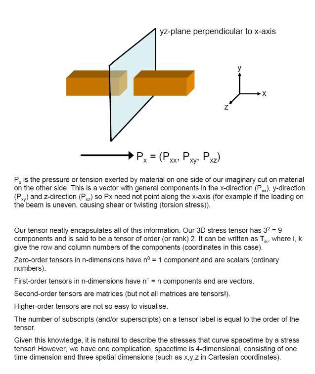 stress energy tensor