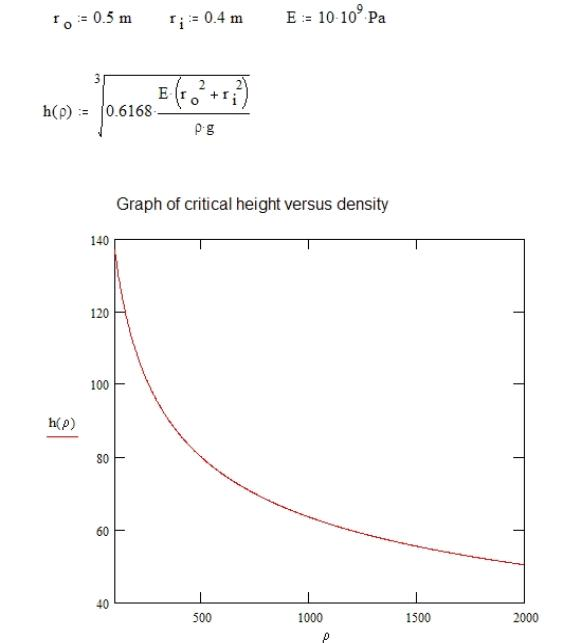 Euler equation and density