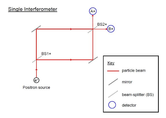 A single interferometer