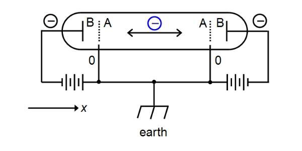 quantum measurements